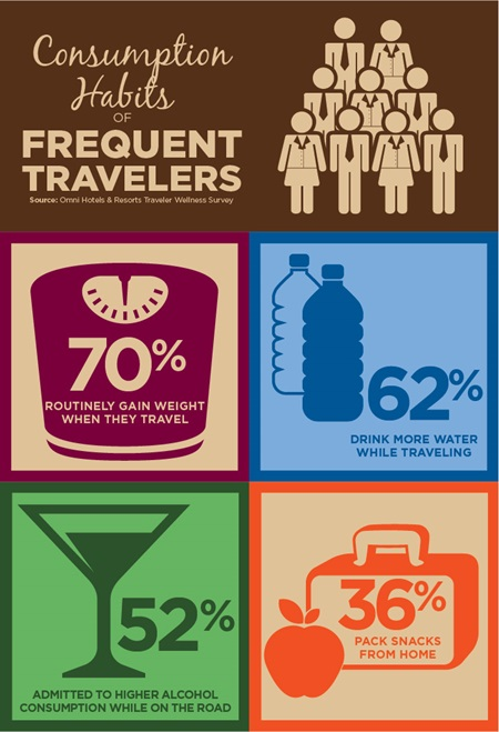 Healthy travel survey infographic